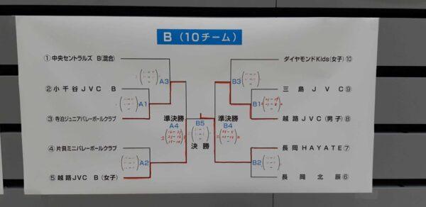 1220バレーボール大会【Bトーナメント:結果発表】